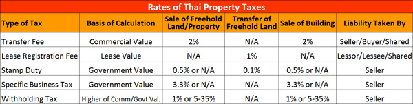 summary of thai property tax rates and calculation
