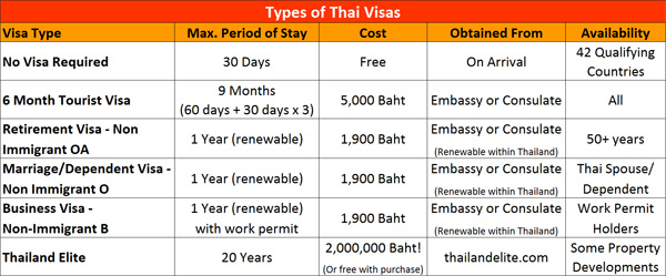 summary of thai visa categories